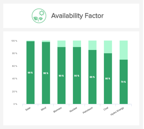 data visualisation of the energy metric availability factor