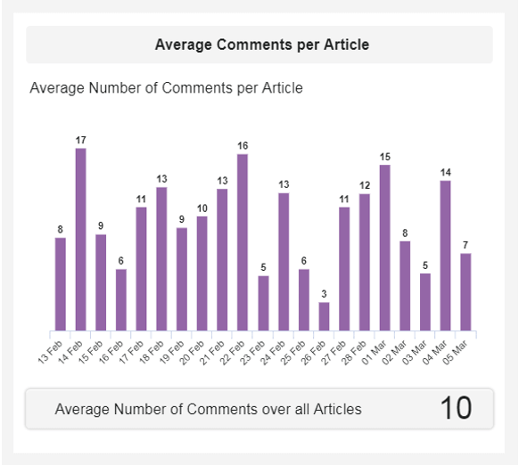 column chart visualizing the average comments per article