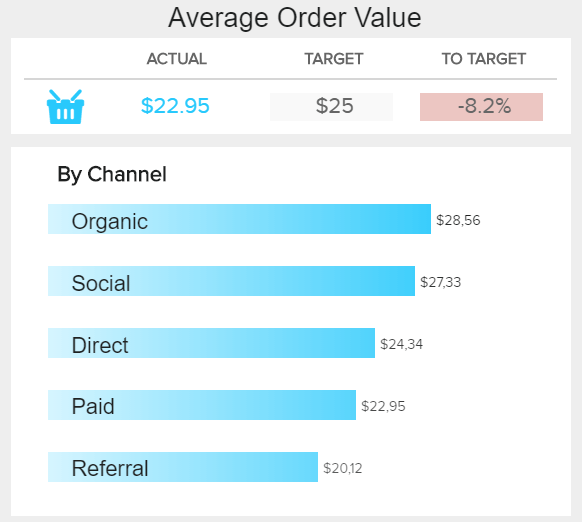 average order value by different marketing channels