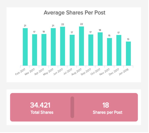 column chart of the average shares per post