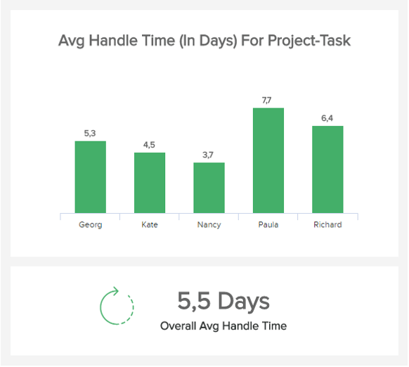 chart which visualises the average handle time of project tasks for different employees