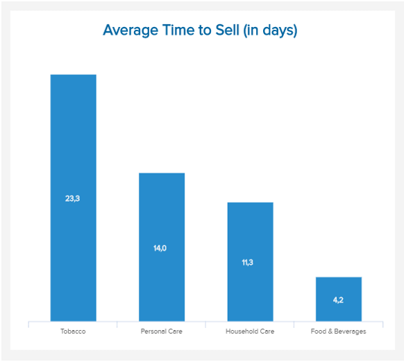 chart which visualizes the average time to sell different products in the FMCG industry