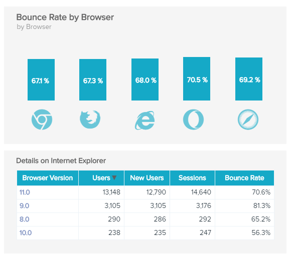 visual Google Analytics KPI example: Bounce Rate by Browser