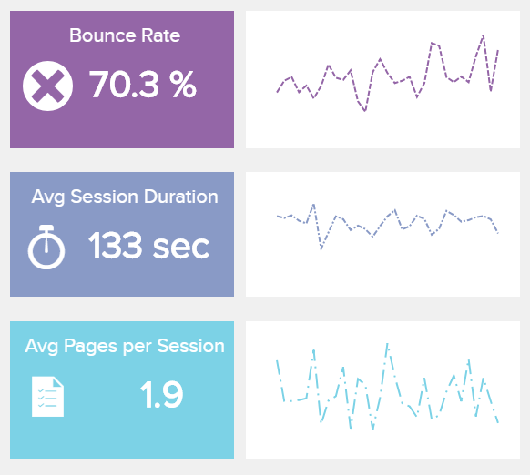 data visualisation showing 3 important Website KPIs: bounce rate, average session duration and pages per session