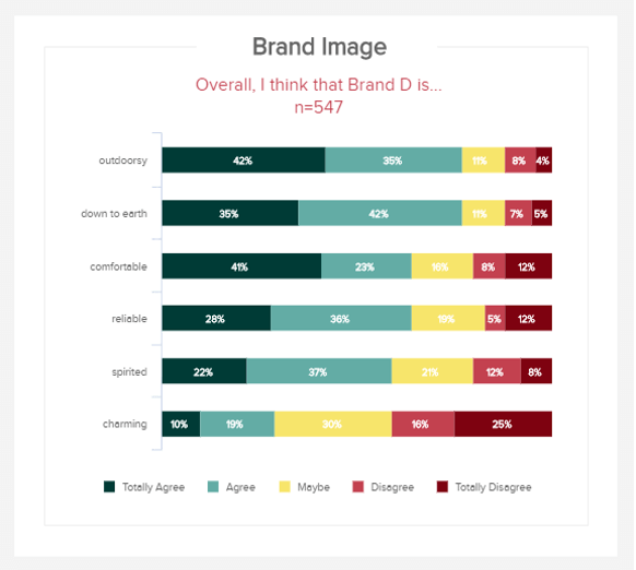 chart which visualises the brand image using Aaaker's brand dimensions framework