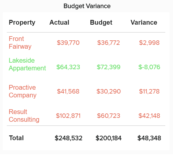 table chart showing the budget variance for different projects