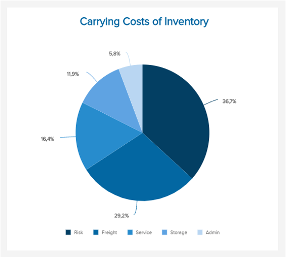 pie chart showing the elements of carrying cost of inventory