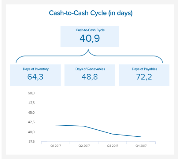 data visualization illustrating the cash-to-cash cycle time