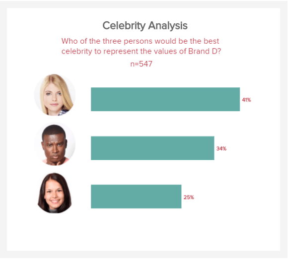 data visualisation of a celebrity analysis for the brand image