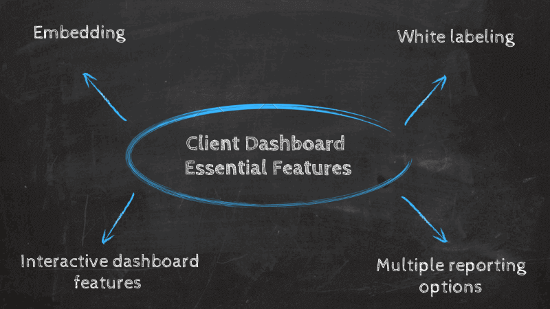 overview of essential client dashboard features