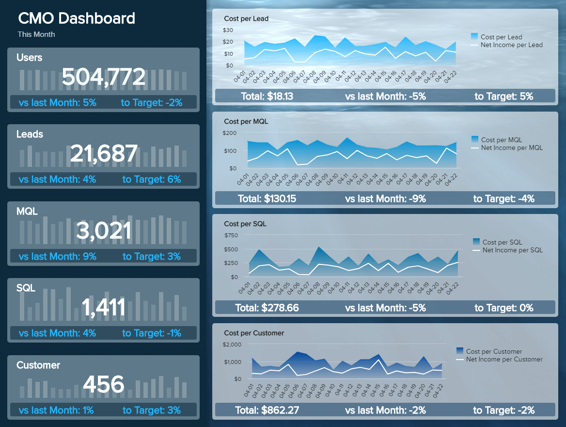 business intelligence solutions example for marketing: CMO dashboard