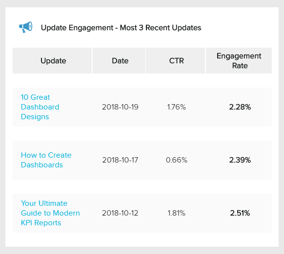 summary of important linkedin kpis of the 3 recent company updates on linkedin