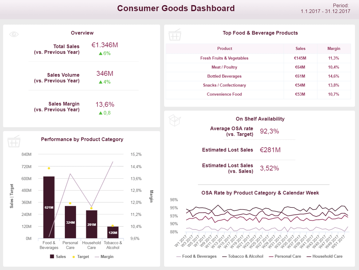 FMCG Dashboards - Example #3: Consumer Goods Dashboard