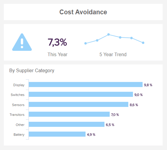data visualizations of the procurment kpi cost avoidance