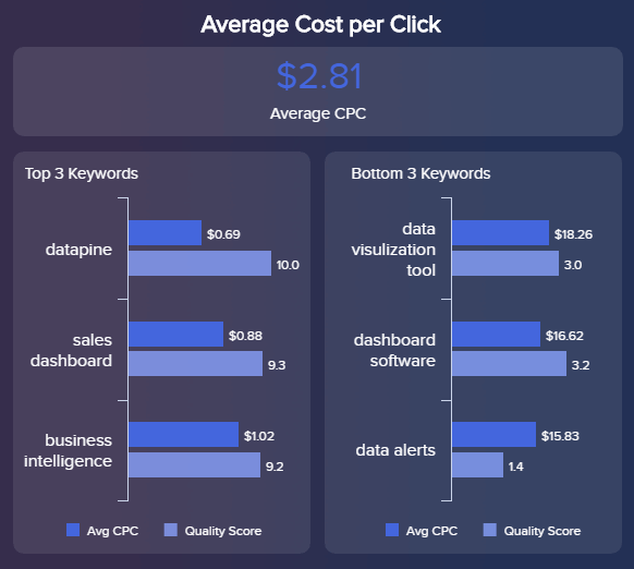 overview of the cost per click for different keywords in Google AdWords