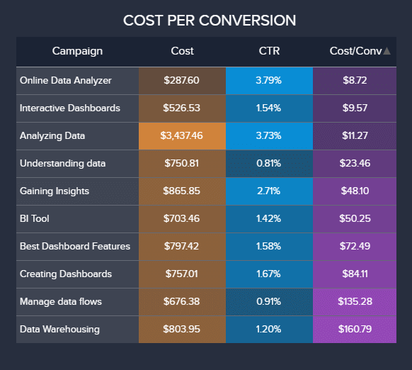 table chart showing one of the most important Google AdWords KPIs: cost per conversion