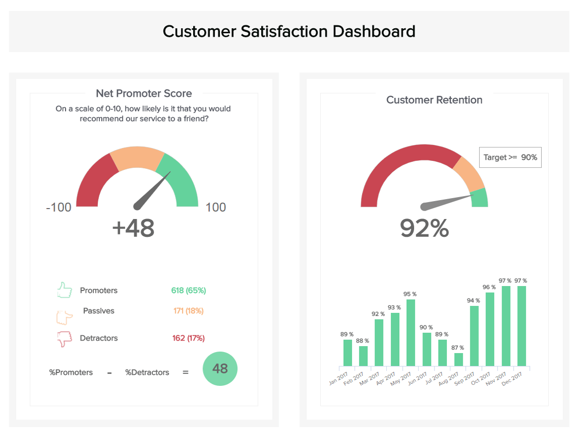 real time dashboard example for customer satisfaction