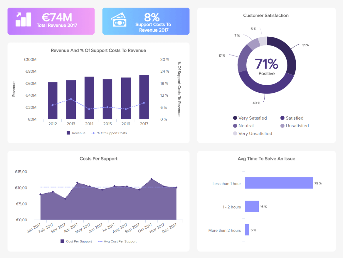 live customer support kpi dashboard example