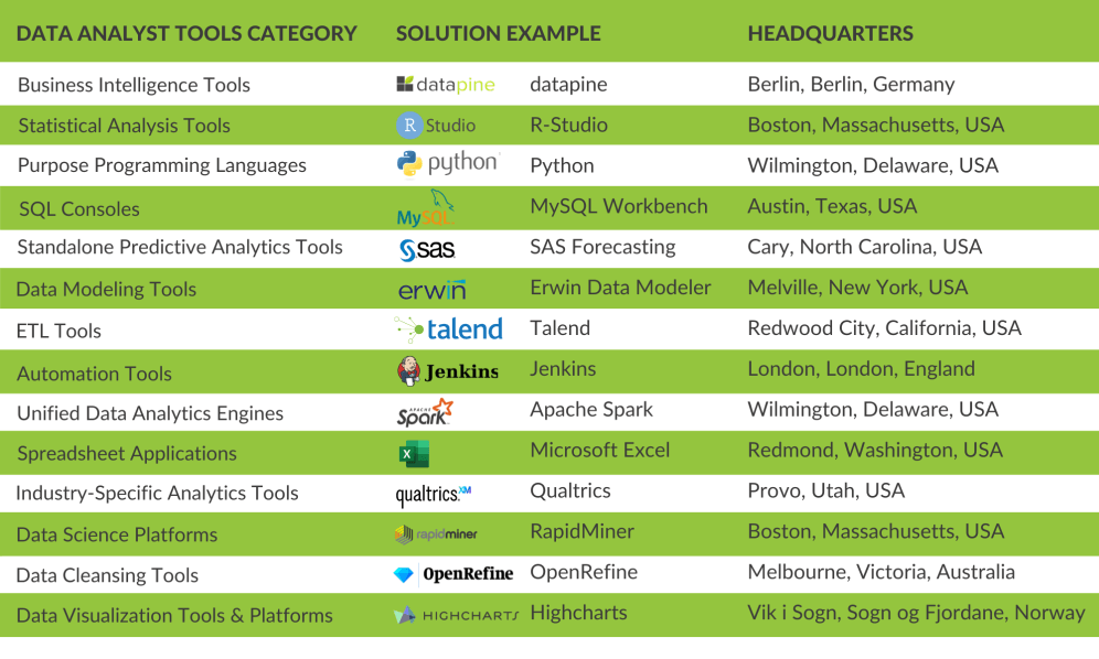 overview of 10 essential data analyst tools and software
