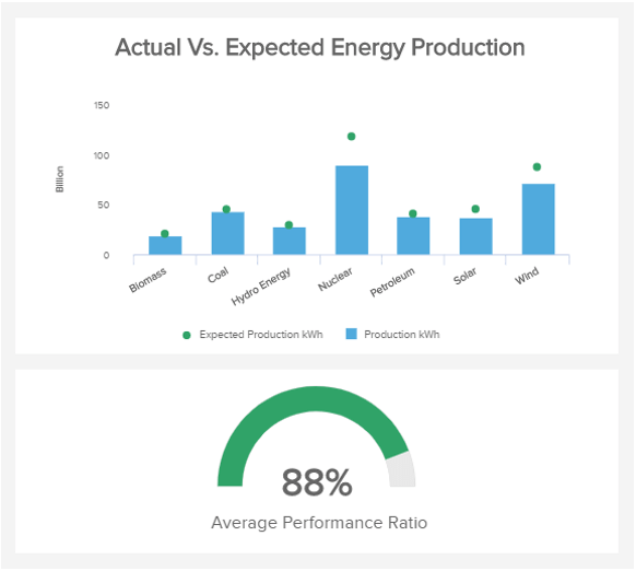 chart showing the performance ratio of the energy production for different energy sources