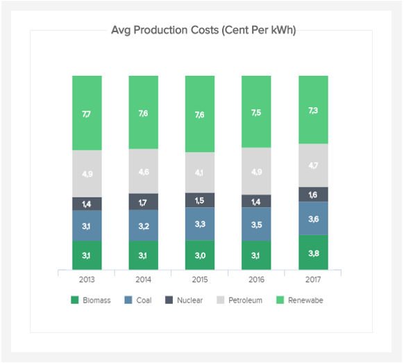 data visualisation of an important energy KPI: energy production costs for different energy sources