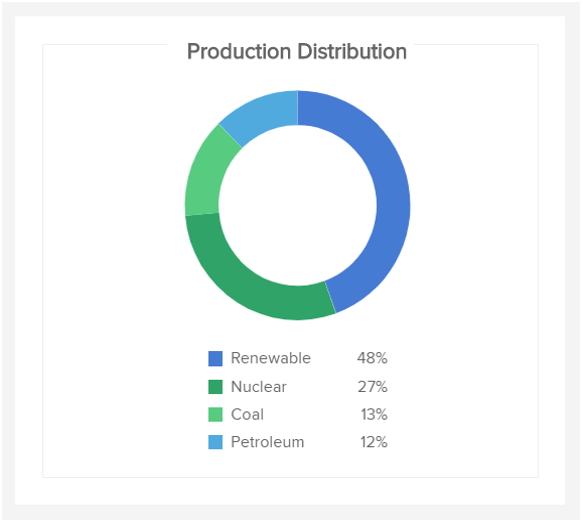 charts showing the energy production distribution