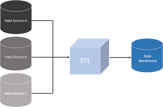 the role of ETL Tools within the data integration process