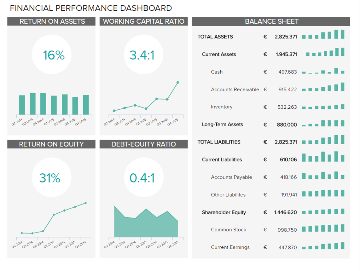 illustrating the value of financial analytics tools with a financial performance dashboard
