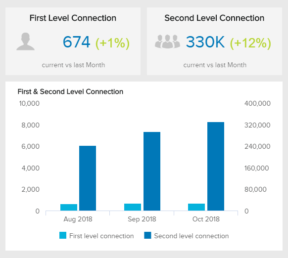 data visualisations illustrating the development of first and second level connections on linkedin