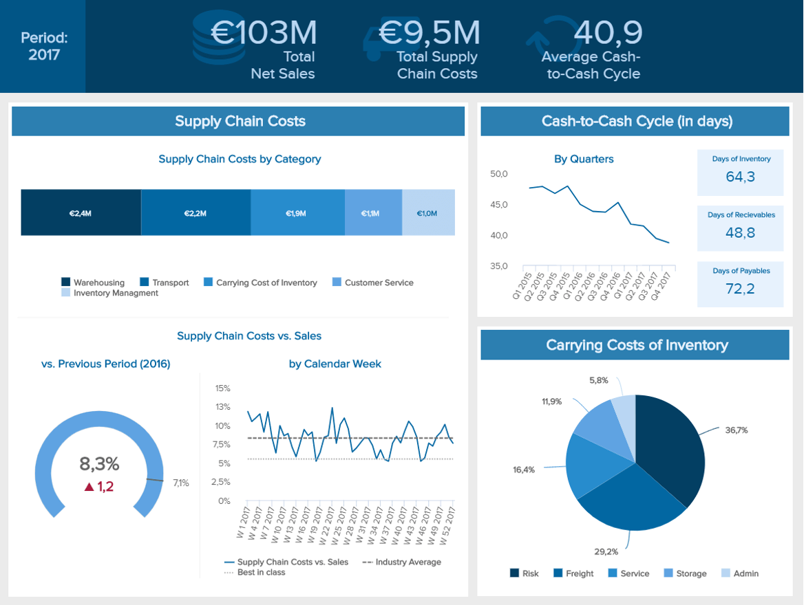 FMCG Dashboards - Example #2: FMCG Financial Dashboard