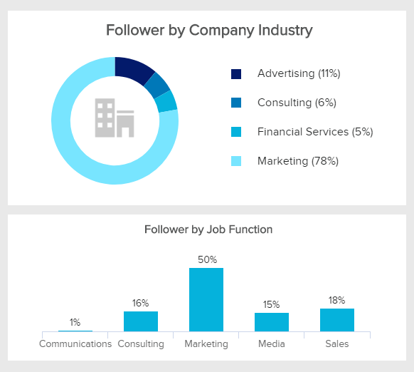 chart displaying the followers' demographics of a linkedin company page