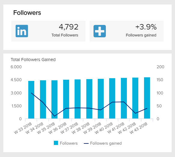 chart showing the development of an important linkedin KPI: the number of followers