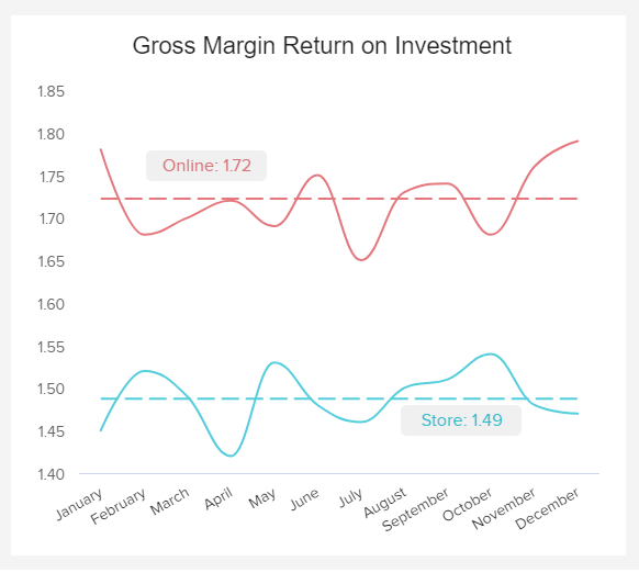gross margin return on investment (GMROI) for retail companies