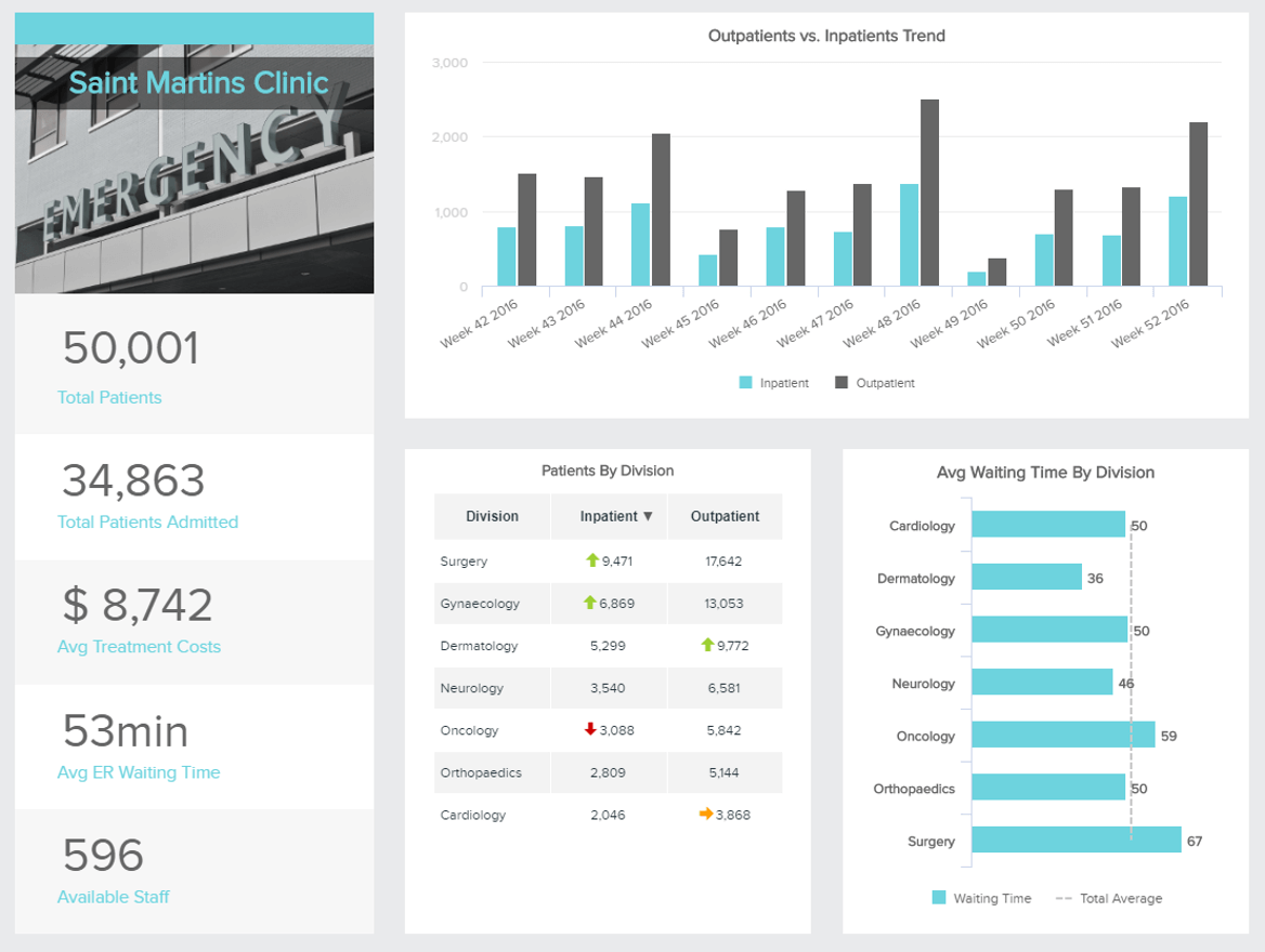 analytics solution example for the healthcare industry: hospital KPI dashboard