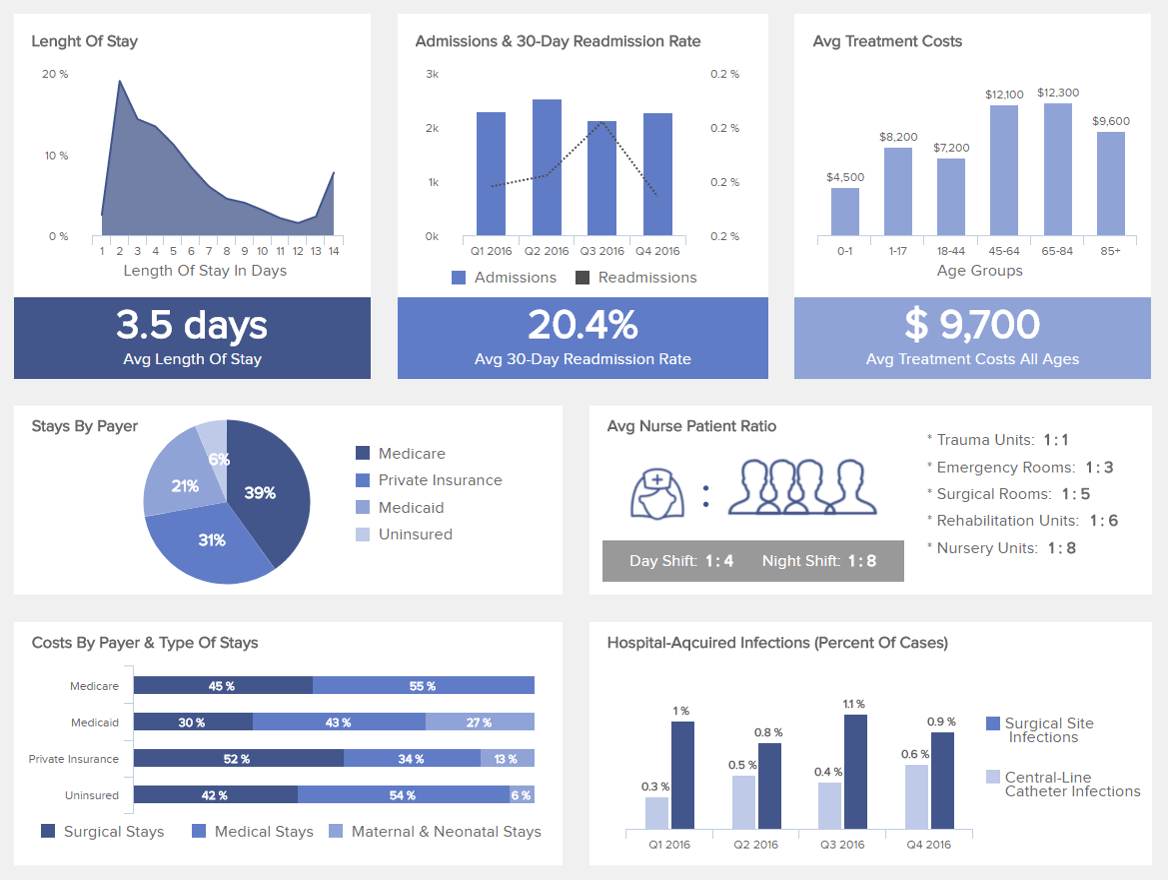 Healthcare Dashboards - Example #3: Hospital Performance Dashboard