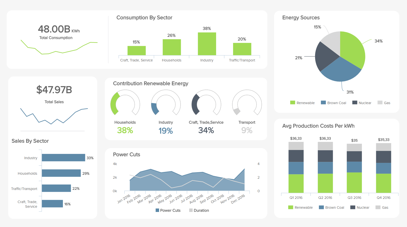 energy analytics dashboard example: energy management dashboard