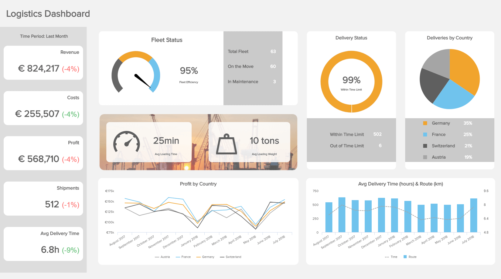 logistics analytics dashboard example: transportation dashboard