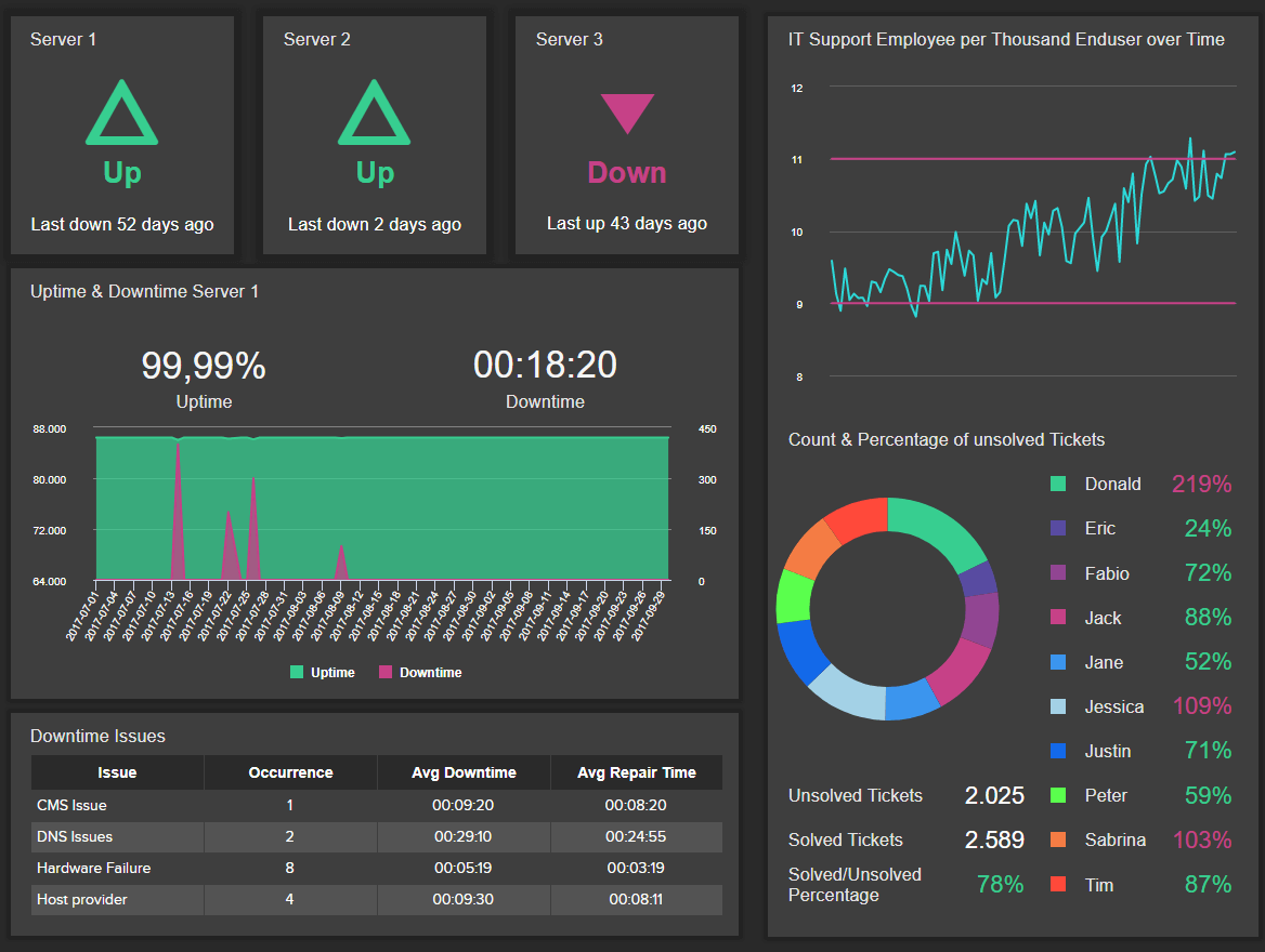 it issue management live dashboard