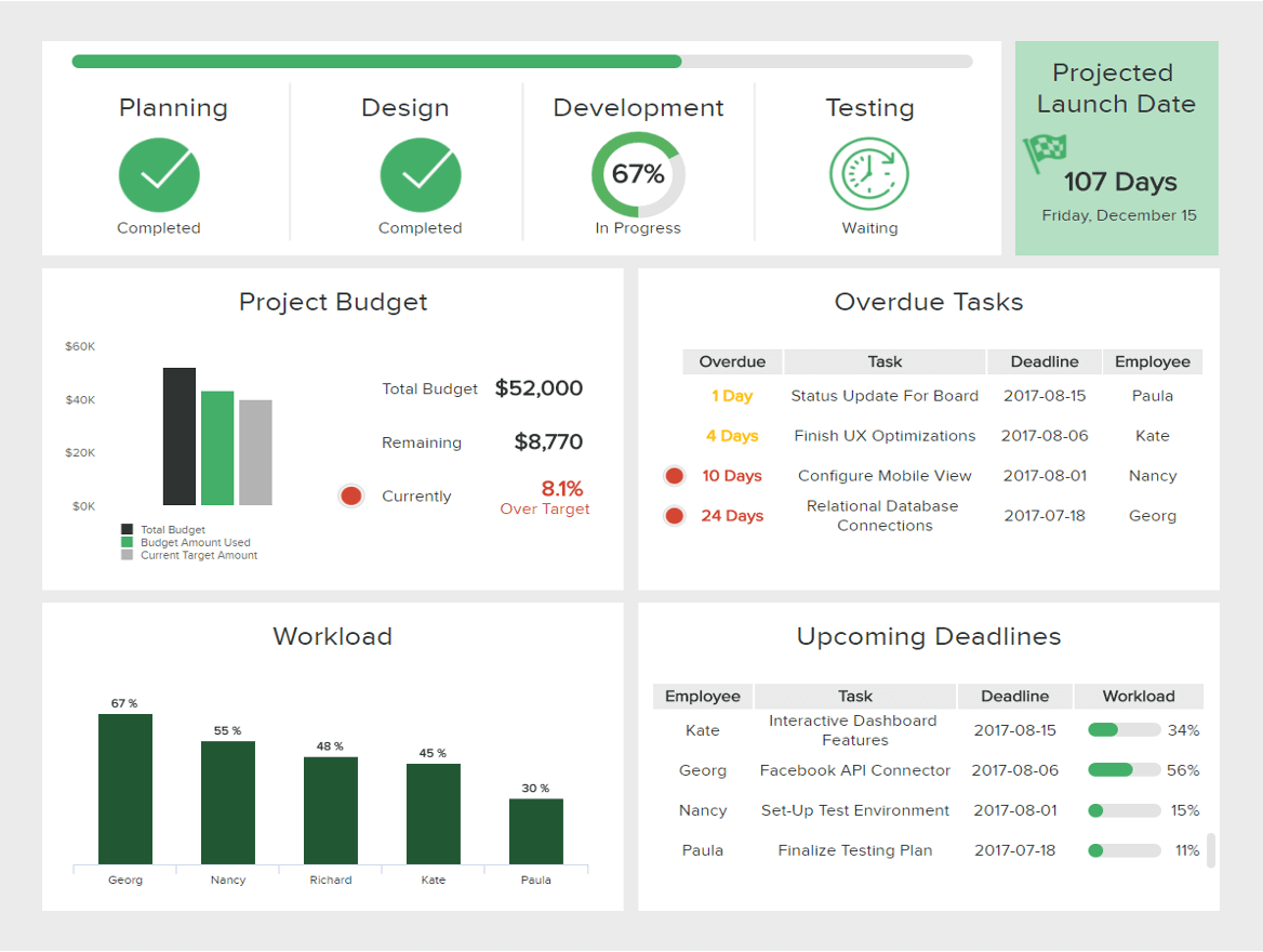 analytics example for the IT department: IT project management dashboard