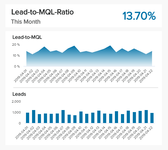 area charts showing an important marketing KPI: Lead-to-MQL Ratio