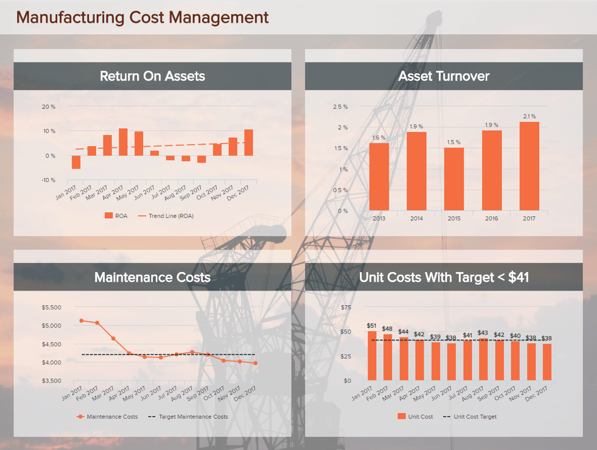 Manufacturing Dashboards - Example #3: Manufacturing Cost Management Dashboard