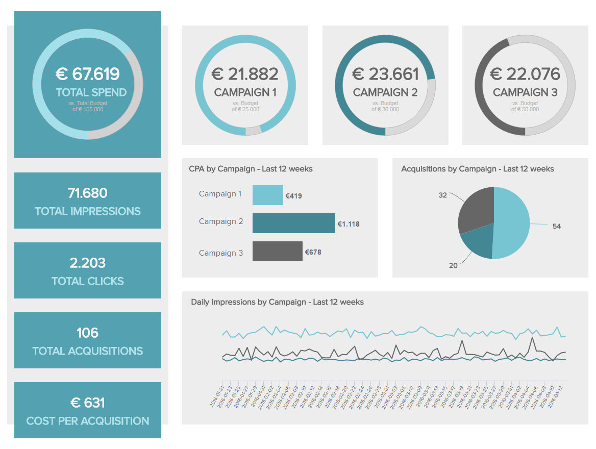 Marketing Dashboards - Example #2: Marketing Performance Dashboard