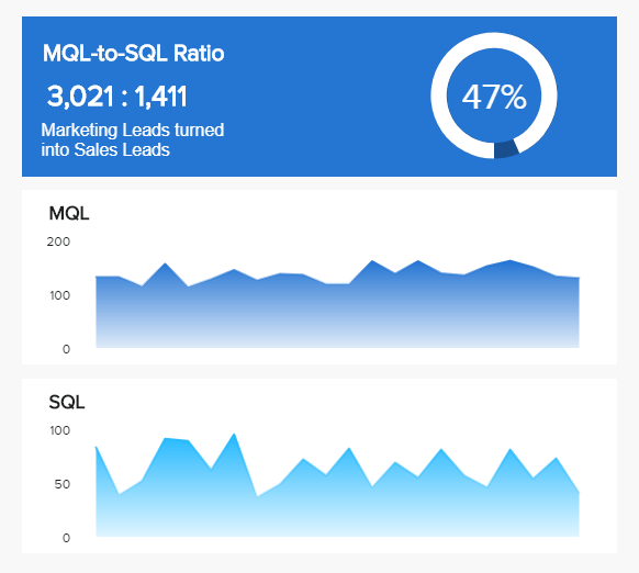 important marketing KPI for you sales team: MQL-to-SQL Ratio
