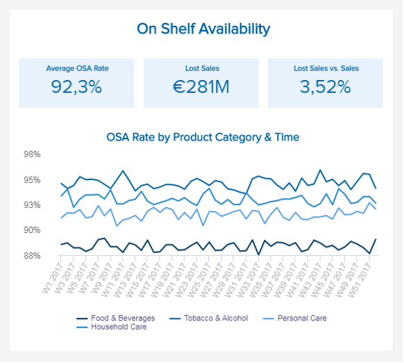 data visualization of one of the most important FMCG KPIs: On-Shelf Availability