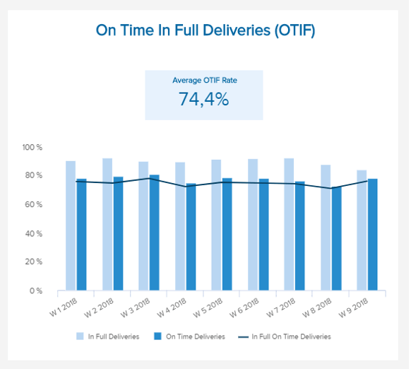 visual example of one of the most important FMCG KPIs: Delivered On-Time and In-Full (OTIF)