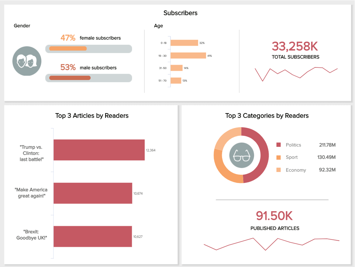 Digital Media Dashboards - Example #1: Online Publisher Dashboard