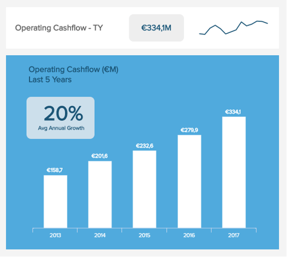 visualisation of the operating cash flow