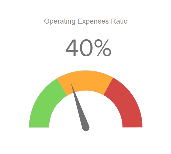 gauge chart displaying operating expense ratio