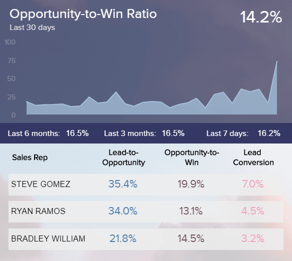 data visualisation of opportunity-to-win ratio