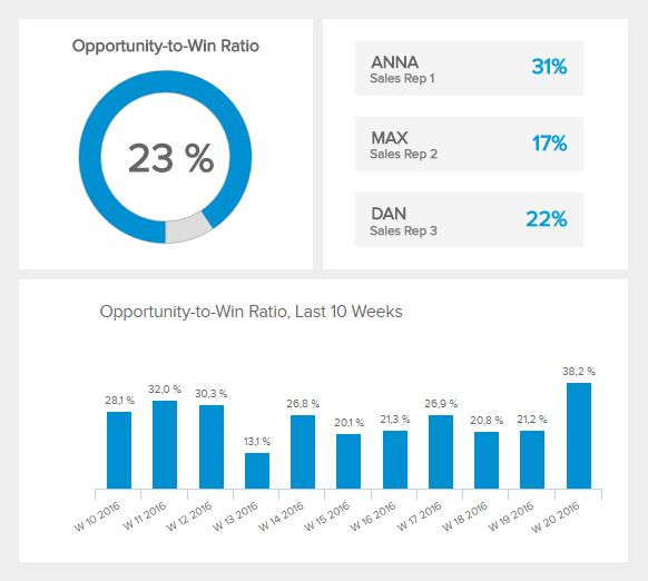 visualization of the sales kpi opportunity to win ratio